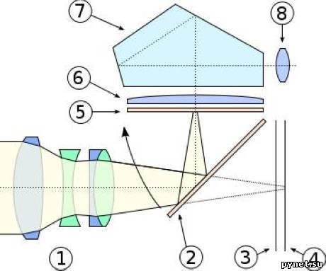 Назначение отдельных узлов и механизмов фотоаппарата